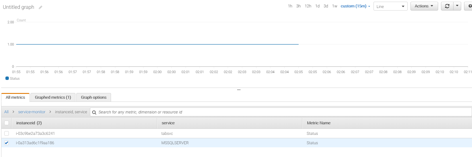 Monitoring Windows Services with AWS Cloudwatch – Extended IT